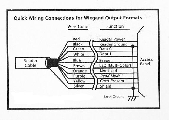 Hid Card Reader Wiring Diagram - Honda Crv Wiring Diagram 2008 -  delco-electronics.corolla.waystar.fr | Wiegand Card Reader Wiring Diagram |  | Wiring Diagram Resource